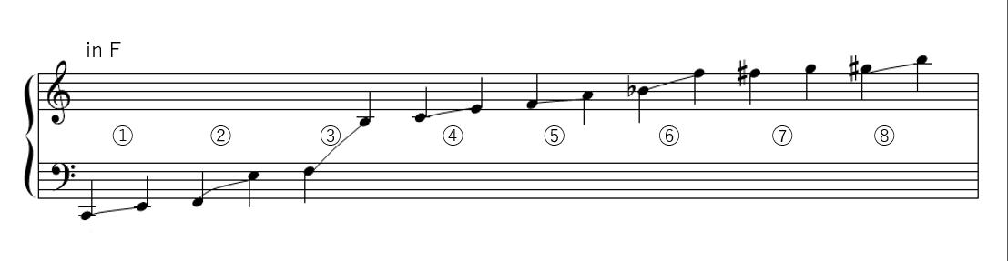 ホルンの音域